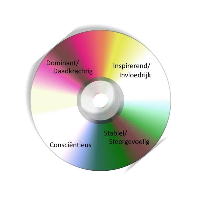 DISC-profielen
